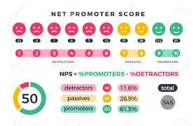 Nps Chart Stock Illustration