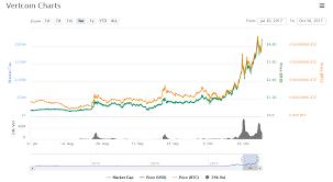 Vertcoin Market Bitcoin Prices Weekly Maka Finanz Ag