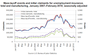 Chart Mass Layoff Events And Initial Unemployment Claims