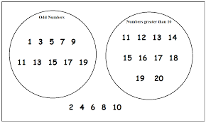 Venn Diagram Practice Sheets 11 Plus Key Stage 2 Maths Handling Data Venn Diagrams 11