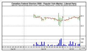 Ubc Esm Chart Canadian Federal Election 2008 Popular