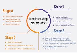 Loan Processing Archives Expert Mortgage Assistance Blog Expert