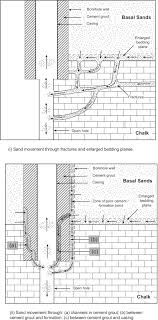 Water Well Design Drawing Aspects Of Water Well Design And Construction In Confined