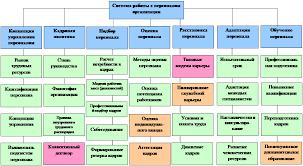 Реферат Анализ организации и управления персоналом com  Система работы с персоналом и взаимосвязь подсистем работы с персоналом с нормативными документами отражены на рис 1 1 2 и 1 1 3