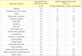 Domestic Water Pipe Sizing Chart 20 Cogent Hot Water Pipe Size Chart