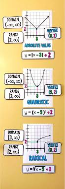 best algebra images teaching math math teacher high school math word wall ideas