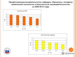 Презентация на тему Пятое Всероссийское совещание заведующих  9 Профессиональная деятельность