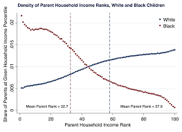 Nytimes Income Mobility Charts The Massive New Study On Race And Economic Mobility In