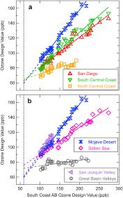 Ozone Design Ozone Design Values In Southern Californias Air Basins