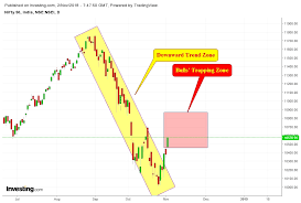 Nifty 500 Inside Bulls Trap While Nbfc Defaults Fear