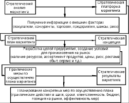 Реферат Стратегическое и тактическое маркетинговое планирование  Стратегическое и тактическое маркетинговое планирование