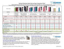 Vacuum Comparison Chart Zojirushi Stainless Steel Vacuum Mug Comparison Chart