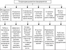 Глава Изменения в организации Организационное поведение  Организационное развитие