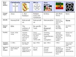 World Religions Comparison Chart 5 Major World Religions Chart Www Bedowntowndaytona Com