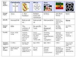 5 Major World Religions Chart Www Bedowntowndaytona Com