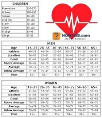 Maximum Heart Rate Chart By Age And Gender 1415 Best Over 50 Fitness Images In 2019 Daily Exercise
