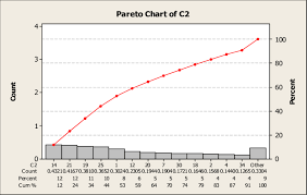 Pareto Chart For Rpn See Online Version For Colours