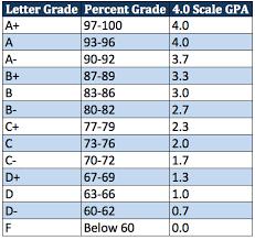 Gpa Conversion Chart 4 0 Scale Gpa Letter Grade Percentage Chart Www Bedowntowndaytona Com
