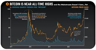 A popular crypto trader who made a name for himself by predicting bitcoin's plummet to $4,000 in march of last year says that the biggest altcoin bull run in history is on the horizon. The Beginning Of A Bitcoin Bull Run Visual Capitalist