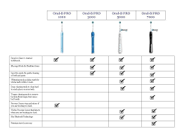Electric Toothbrush Comparison Chart Oral B Electric Toothbrush Comparison Teeth