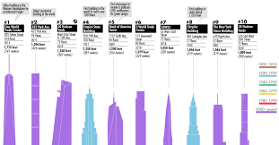 Infographic The 100 Tallest Buildings In New York City