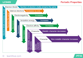 Learnhive Icse Grade 10 Chemistry Periodic Table Lessons