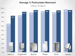 Air Cleaner Comparison Chart Xiaomi 2 Air Purifier Auto Mode Leaves Air Unsafe For 86 Of