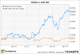 Gpu Charts 2016 This Is Why 2015 Was So Great For Nvidia Stock The Motley Fool