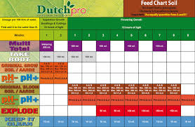 Biobizz Chart 2018 Nutrient Feed Charts Hydroponic Brochures Holland