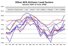 Passengers Up Just 2 In First Half Of 2008 Load Factor