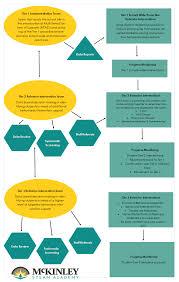 Rti Behavior Flow Chart Mtss Mckinley Steam Academy