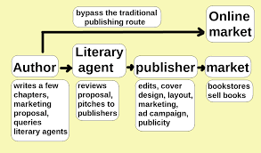 Org Chart Publisher File Chart Showing How Self Publishing Allows Authors To