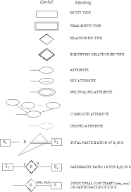 database conceptser diagram standard symbols