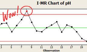 Understanding Statistics Minitab