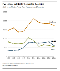 Cnn Ratings Chart 5 Facts About Fox News Pew Research Center