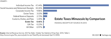 State Death Tax Is A Killer The Heritage Foundation
