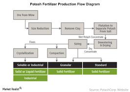 Sulphate Of Potash Price Chart Potash Fertilizer Cost Drivers And Production Flow Market
