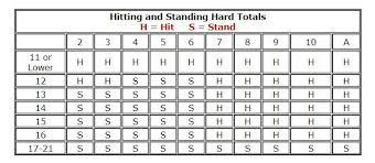 Blackjack Hit Or Stand Chart Basic Strategy Charts