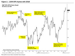 1995 Stock Market Chart How The Stock Markets 2018 Performance Rhymes With 1994