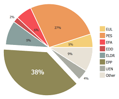 How To Draw A Pie Chart Using Conceptdraw Pro How To Draw