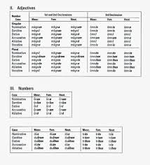 Latin I Latin Adjectives Chart