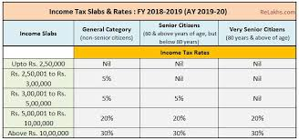 Income Tax Rates 2019 To 2020 Uk Income Tax Rates 2019