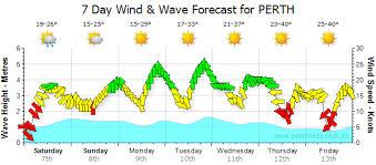 Perth Synoptic Chart Seabreeze