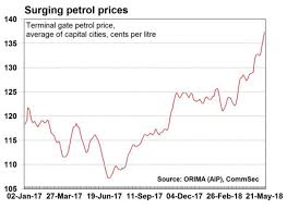 3 Charts That Suggest Petrol Prices Are Likely To Push Up