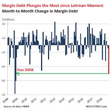 Stock Market Margin Debt Plunges Most Since Lehman Moment