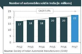 Car Manufacturers Chart Indian Automobile Industry Analysis Sector Report