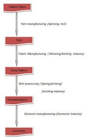 Complete Flow Chart Of Textile Processing Ordnur