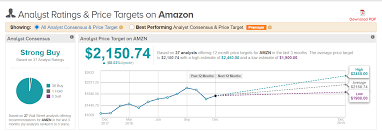 Amazon Stock Forecast For 2019: Two ...