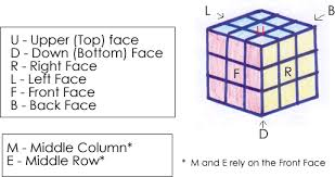 Rubik's Cube Pattern To Solve Impressive How To Solve A Rubik's Cube 48 Steps With Pictures