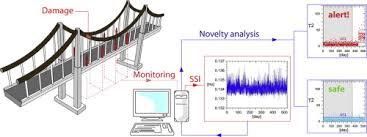 Structural Health Monitoring Structural Health Monitoring Of Suspension Bridges With